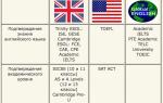 Международные сертификаты и международные экзамены по английскому языку: bec, cae, cpe, ecce, ecpe, fce, ielts, ket, pet, toefl, toeic