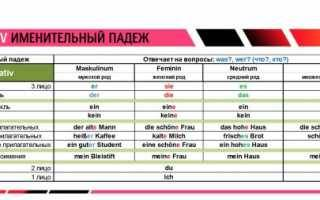 Склонение слов в немецком языке