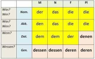Придаточные дополнения (objektsätze)