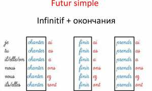 Тренировочные упражнения futur simple, французский язык, 8 класс