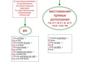 Личные местоимения во французском языке