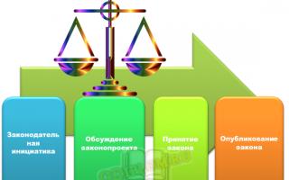 Законодательный процесс. понятие, признаки и стадии законодательного процесса