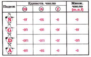 Грамматика немецкого языка (справочник)