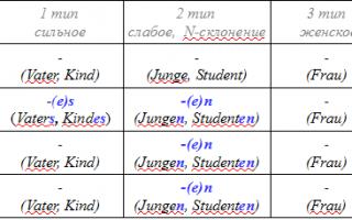 Склонение имен существительных во множественном числе в немецком языке