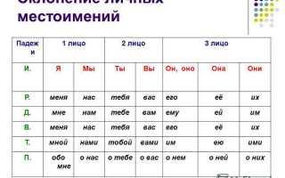 Склонение личных местоимений в русском языке