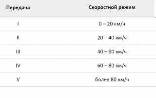 Переключение скоростей на велосипеде