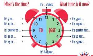 Методическая разработка по организации недели английского языка в школе