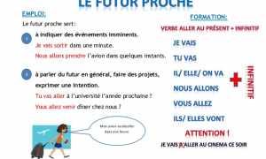 Futur immédiat (Futur proche) во французском языке