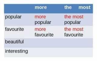 Приведите примеры сравнительной степени прилагательных и превосходной степени прилагательных
