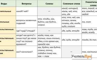 Сложносочинённое предложение в русском языке