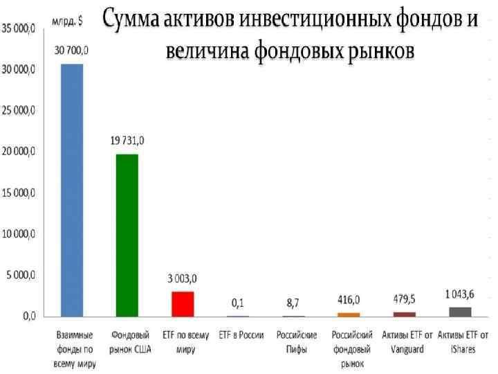 Почему на фондовом рынке россии сложно заработать. отличие рынков сша и россии
