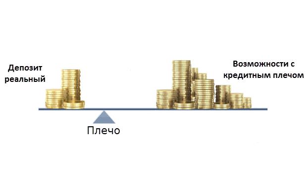 Как правильно подобрать размер кредитного плеча?