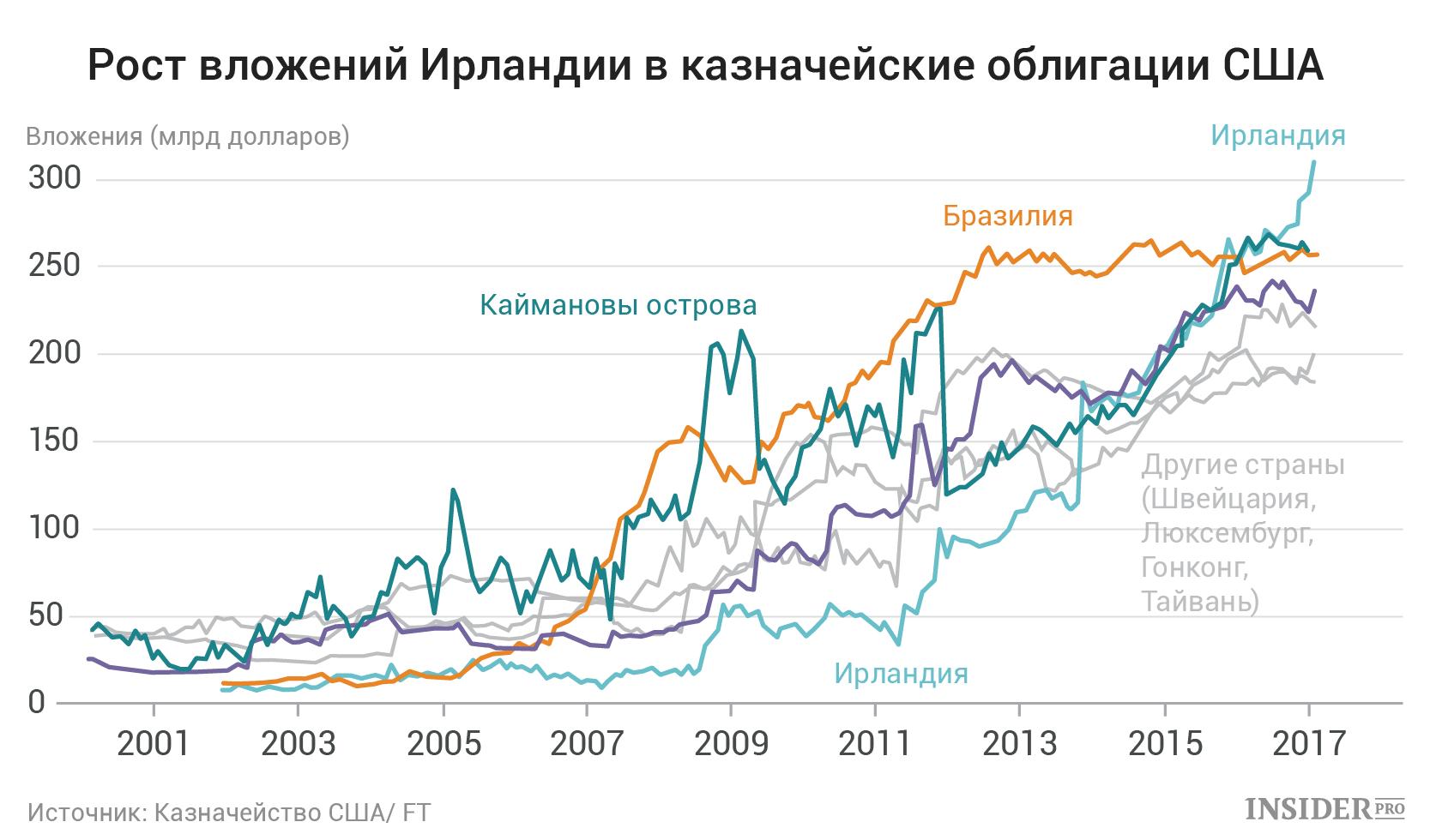 Трежерис - гособлигации сша | investfuture