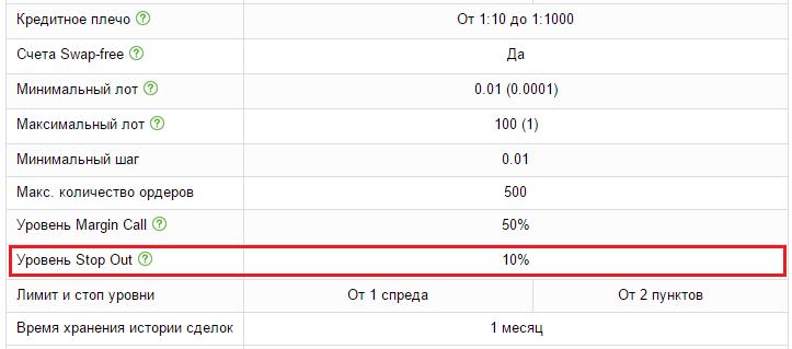 Кредитное плечо на форекс и на бирже: что это такое простыми словами, какое лучше выбрать для трейдинга
