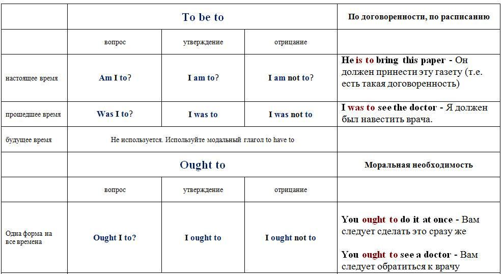 Коварные английские модальные глаголы