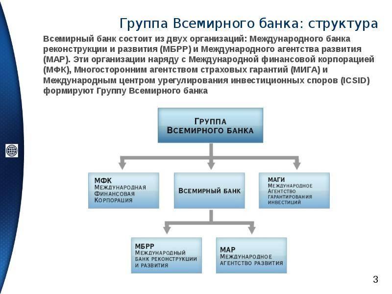 Группа всемирного банка википедия