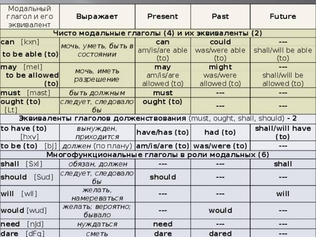 Модальные глаголы can и could в английском языке