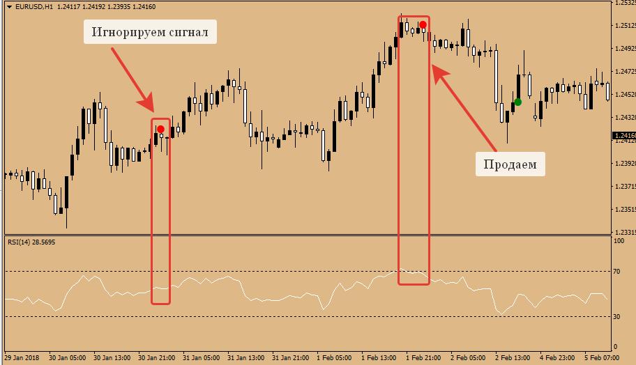 Когда входить в рынок: надёжные сигналы для открытия позиции   азбука трейдера