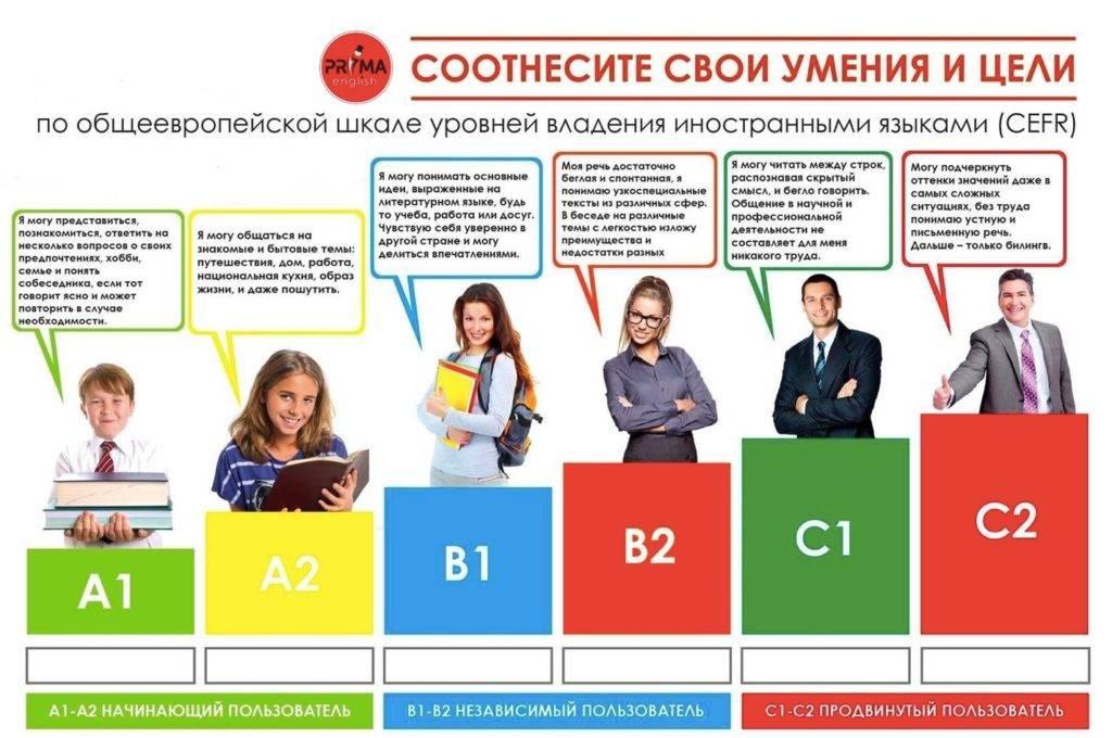 4 вида новостей, по которым можно учить английский | fluentu - английский язык