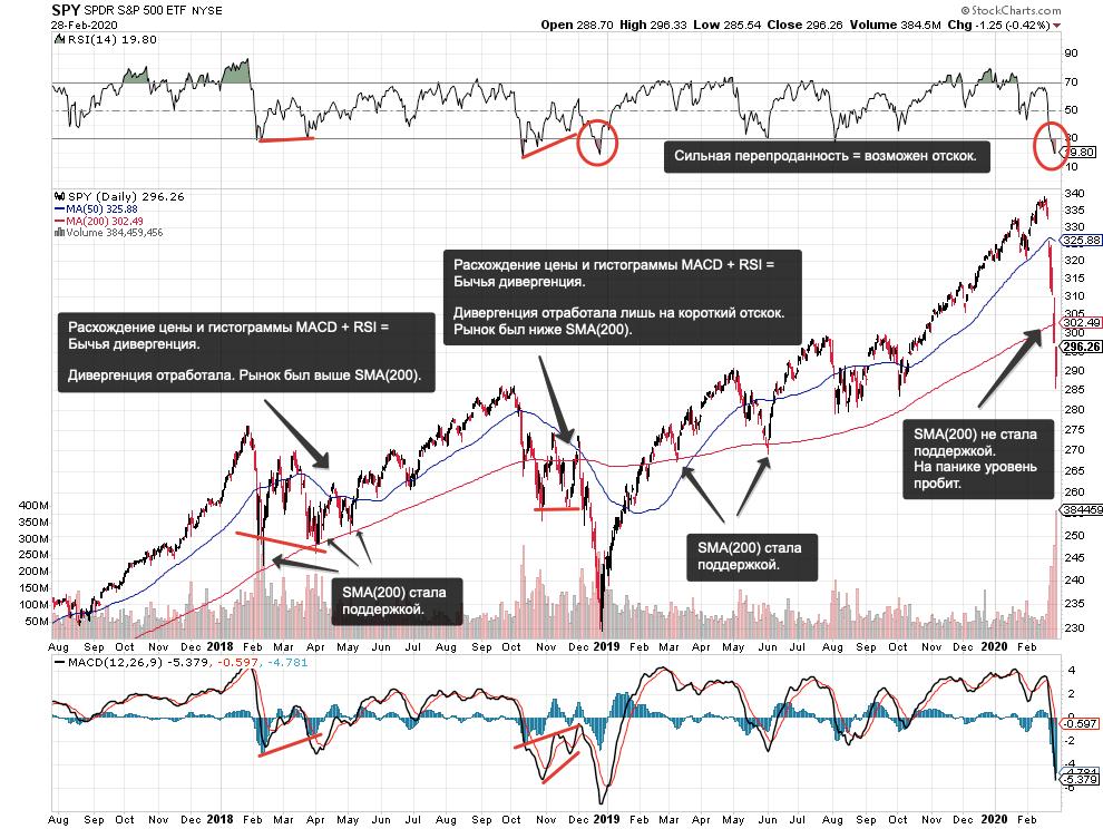 Короткая позиция (шорт) в трейдинге: как заработать на падении акций