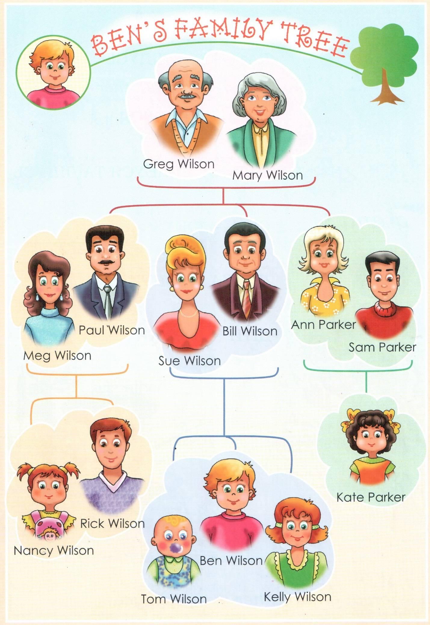 Английские слова для начинающих с нуля. my family