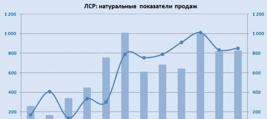 Биржа сошла с ума? почему акции дорожают, когда в экономике все плохо | банки.ру