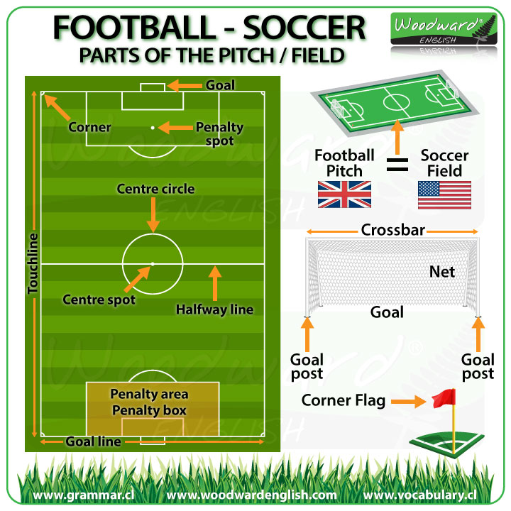 Основные фразы о футболе на английском с переводом