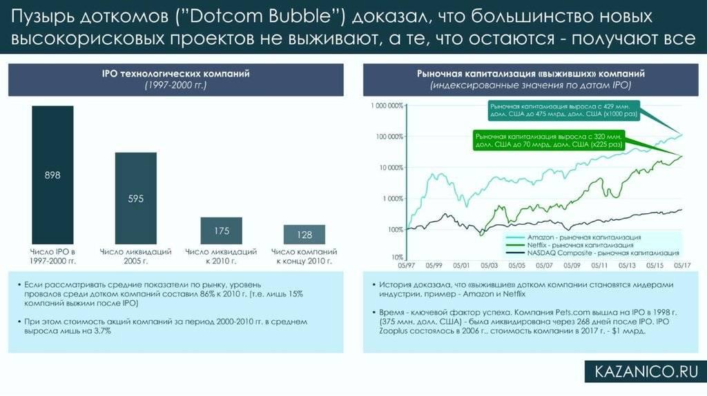 Глава 16. теории финансовых пузырей
