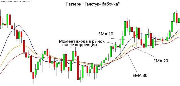 Учимся определять, когда покупать акции
