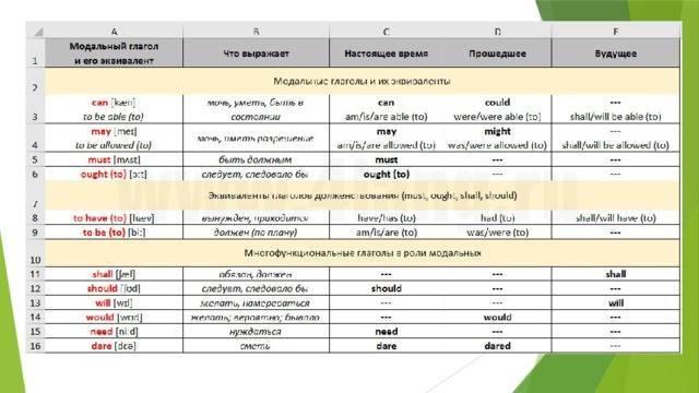 Модальные глаголы в английском языке: ?таблица, правила, список