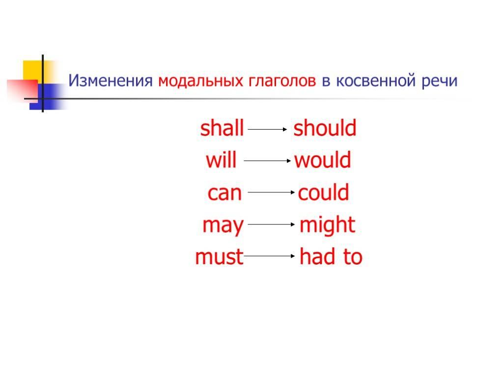 Модальные глаголы в английском языке (modal verbs): таблица, правила, эквиваленты, примеры