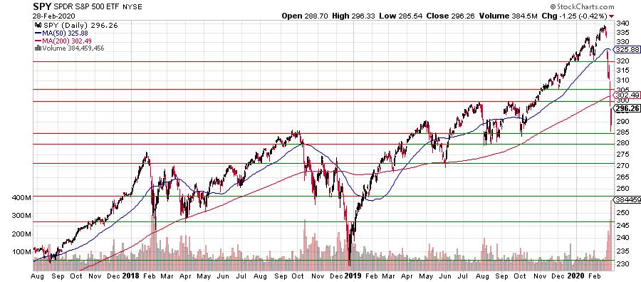 Новичкам фондового рынка: честный разговор об акциях / блог компании ruvds.com / хабр