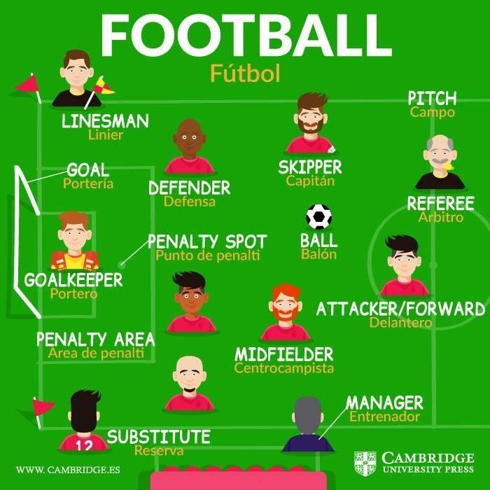Футбольные кричалки на английском языке   позиции игроков на английском