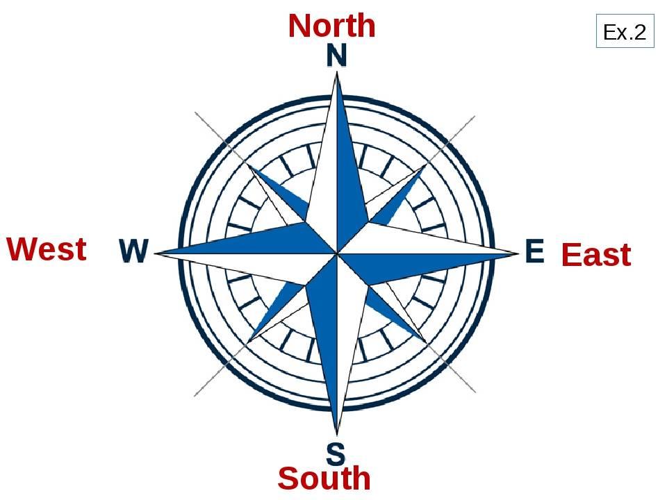 Какой буквой обозначается север на компасе