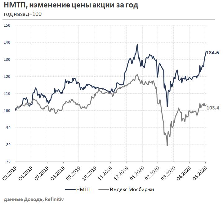 Что такое акции: как купить акции на бирже и заработать — урок 5
