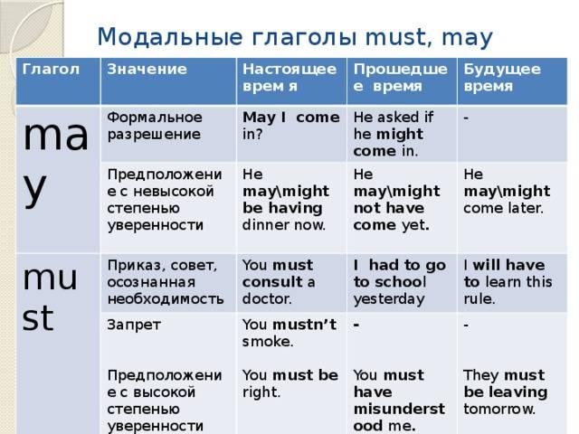 Модальные глаголы в английском языке  ‹  грамматика ‹ engblog.ru