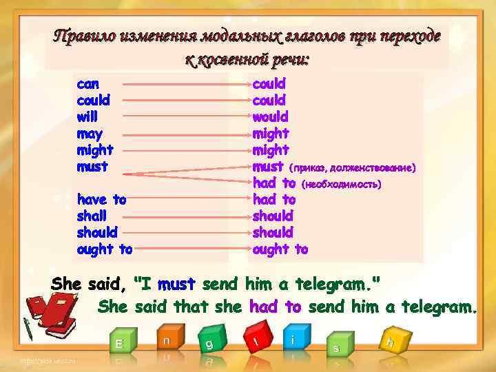Модальные глаголы в английском языке - langformula