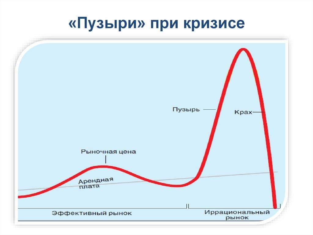Экономический пузырь - примеры из истории | prof-bk.ru
