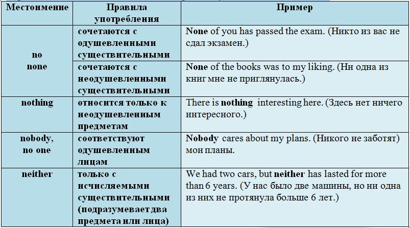 Отрицательные местоимения в английском языке