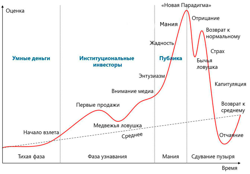 Финансовый (экономический) пузырь: что это такое, какие различают фазы на бирже, а также примеры из истории про тюльпаноманию и пузырь доткомов