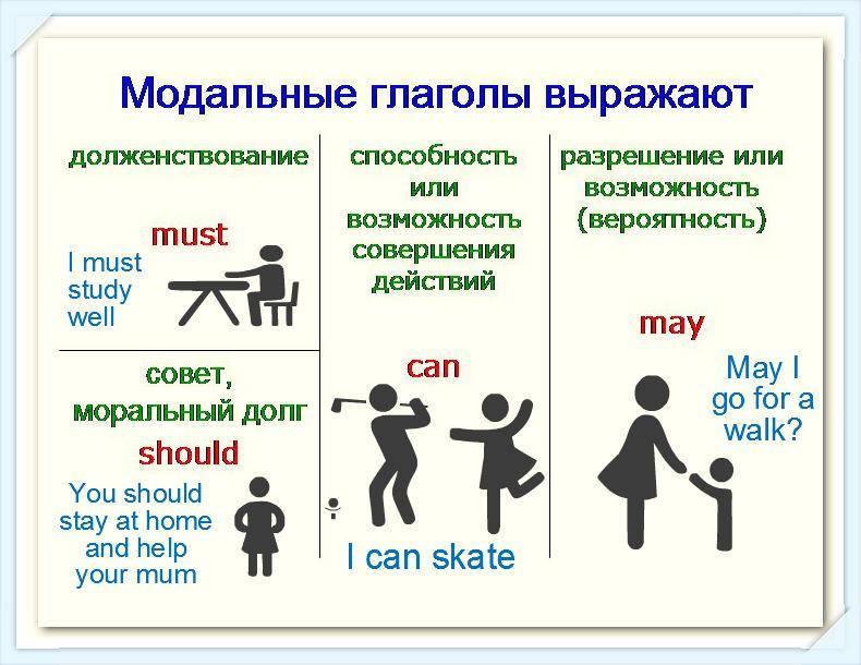 Английские модальные глаголы. modal verbs