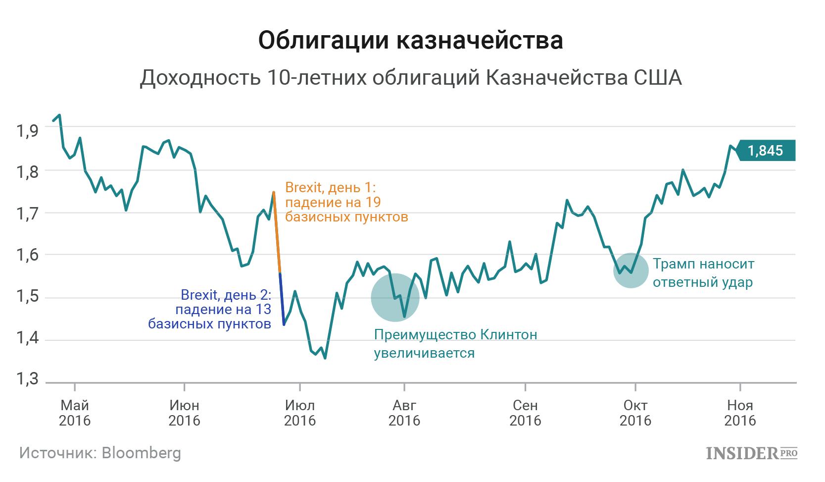 Еврооблигации: что это такое и как получить по ним доход?