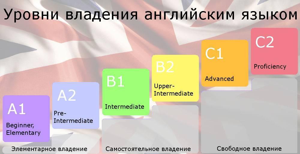 Сайты новостей на английском языке | lingualeo блог