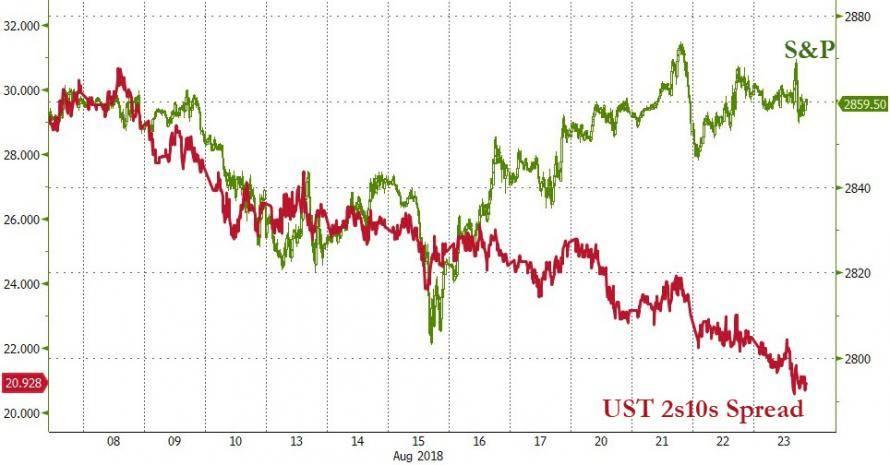 Что такое ралли нарынке акций ичто сэтим делать инвестору?