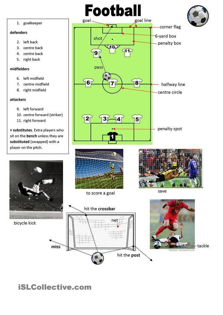 Лексика по теме спорт на английском языке: фитнес, футбол, игры