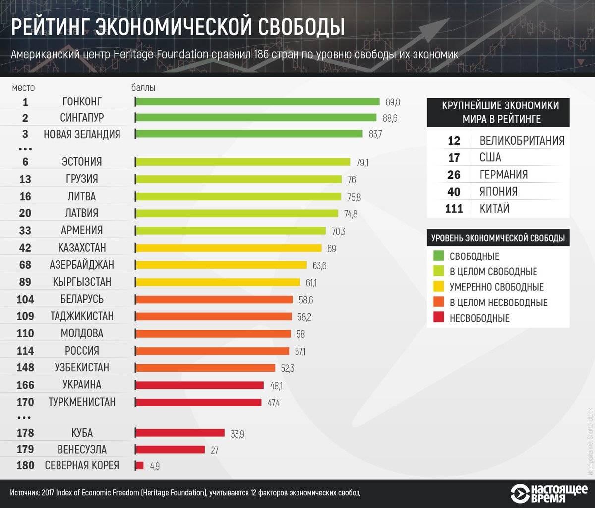 в каких рейтингах россия занимает 1 место