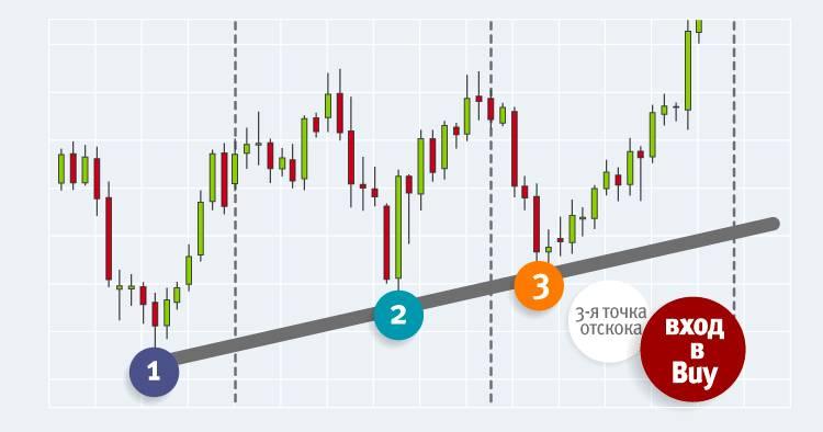 7 лучших точек для входа в рынок – трейдинг портал how to trade