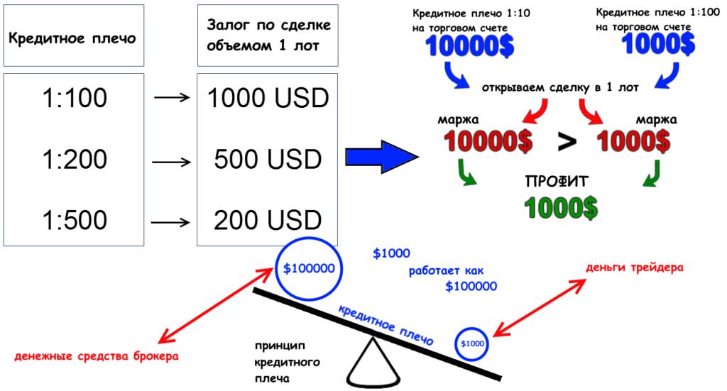 Максимальное кредитное плечо форекс | брокеры