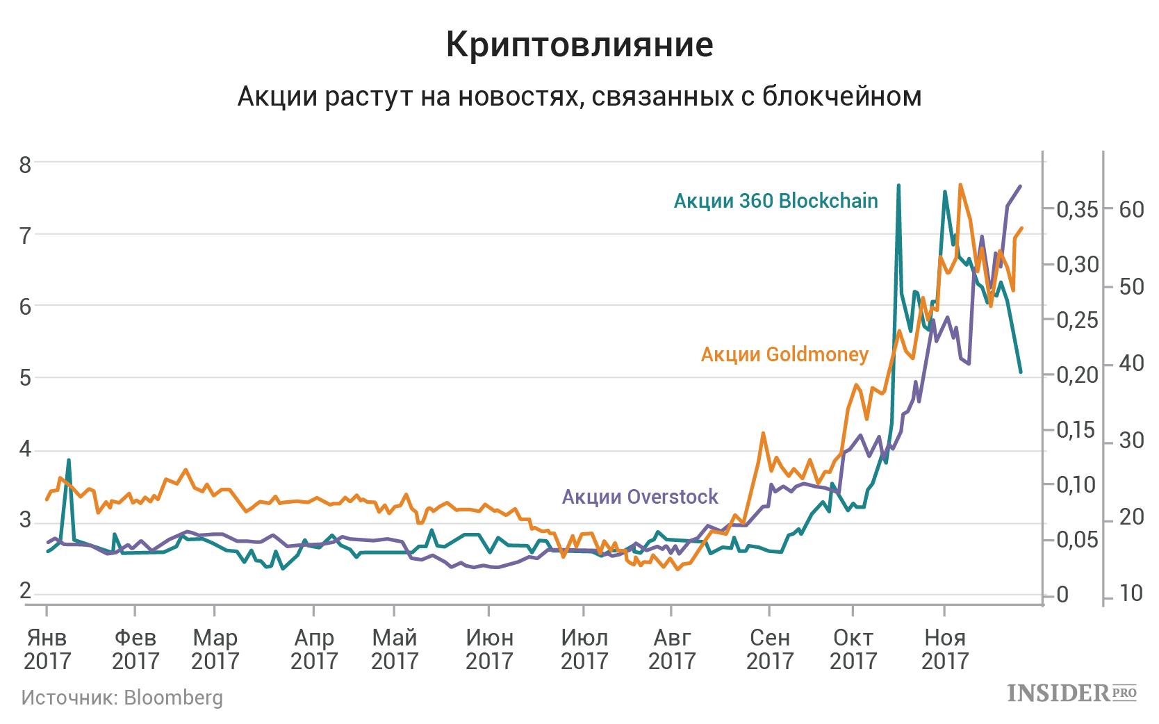 Почему акции растут ипадают